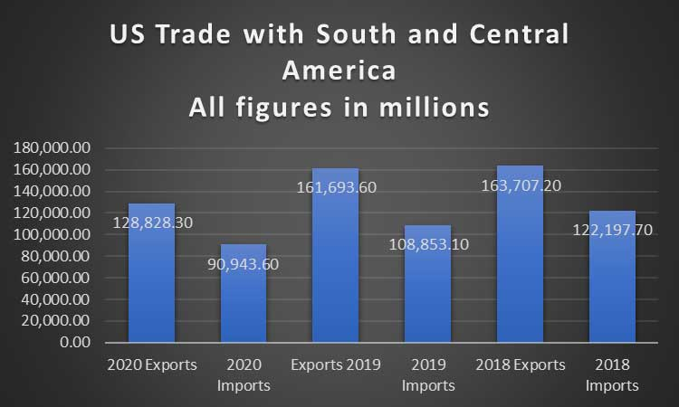 US Trade with Spanish Latin America